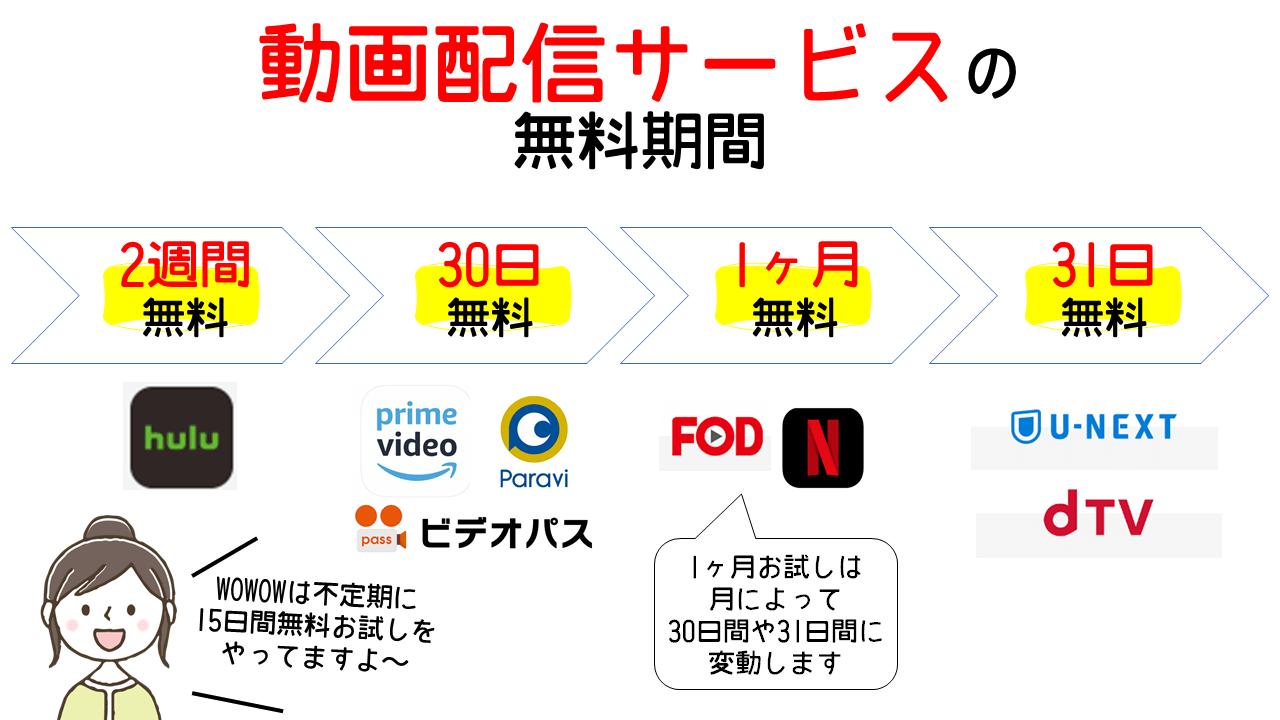 動画配信サービスの 無料期間